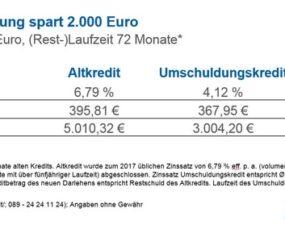 Ratenkredit umschulden spart 2.000 Euro